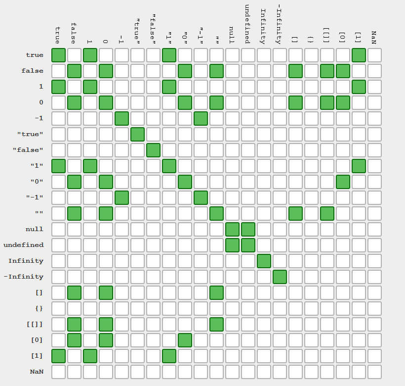 gráfico operador igual en javascript